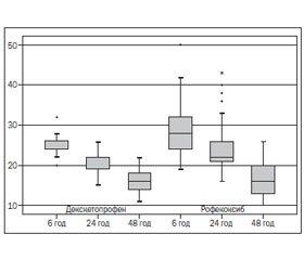 Perioperative Analgesia at Appendectomy: Dexketoprofenum versus Rofecoxibum