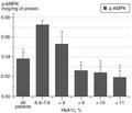 Association of 5'AMP-activated protein kinase activity with disease duration and HbA1c content in leukocytes in diabetic patients
