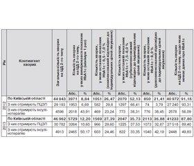 Аналіз результатів упровадження уніфікованого клінічного протоколу «Цукровий діабет 2-го типу» за індикаторами якості у закладах Київської області