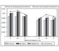 Комплексна біохемілюмінесцентна оцінка церебропротекторної ефективності цереброгерму на моделі закритої черепно-мозкової травми