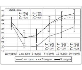 Вплив загальної анестезії на ступінь когнітивних змін у хворих похилого віку з ургентною хірургічною патологією