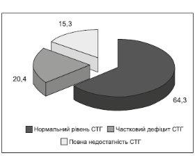 Аналіз показників росту дівчаток із синдромом Шерешевського — Тернера залежно від каріотипу в українській популяції