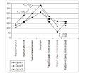 Маркери стресу та стан регуляторних систем при аденотомії у дітей