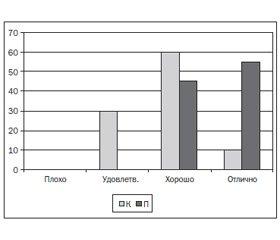 Оптимизация периоперационной аналгезии при септопластике в условиях комбинированной анестезии