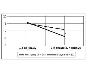 Комбіноване лікування хворих із синдромом неспокійних ніг на фоні діабетичної поліневропатії