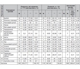 Clinical and Anatomical Characteristics of Musculoskeletal Injuries in Patients with Polytrauma, Who are Treated in a District Roadside Hospital