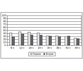 Однократная блокада бедренного нерва 0,25% бупивакаином при артроскопической пластике передней крестообразной связки коленного сустава