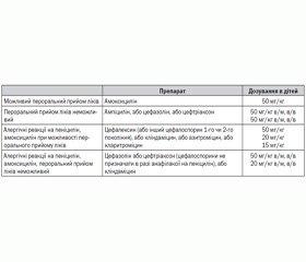 Дентальні аспекти запобігання інфекційному ендокардиту в дитячому віці