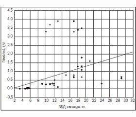 Прогнозирование риска развития абдоминального компартмент-синдрома у больных с хирургической патологией органов брюшной полости