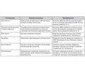 Оптимизация неотложной медицинской помощи и интенсивной терапии у больных с диабетической энцефалопатией