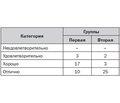 Комбинированная внутрисуставная и портальная инфильтрация 0,25% бупивакаином при артроскопической парциальной резекции медиального мениска коленного сустава