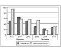Сравнительная характеристика эпидситуации с ВИЧ/СПИДом в двух административных районах крупного промышленного центра