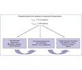 Взгляд патофизиолога-эндокринолога на проблему возрастного дефицита андрогенов у мужчин (LOH-синдром)
