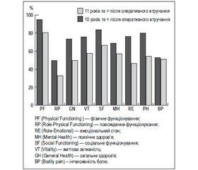 Оцінка якості життя хворих після спленектомії