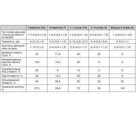 Клінічні особливості перебігу антибіотикоасоційованої діареї при респіраторних інфекціях у дітей, значення Clostridium difficile