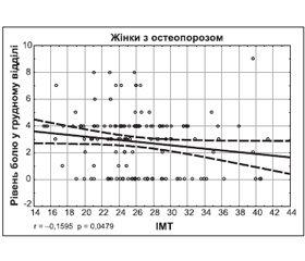 Роль дефіциту та надмірної маси тіла у розвитку вертебрального больового синдрому при системному остеопорозі