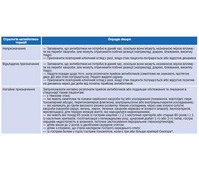 Уніфікований клінічний протокол первинної медичної допомоги дорослим та дітям Гострі респіраторні інфекції