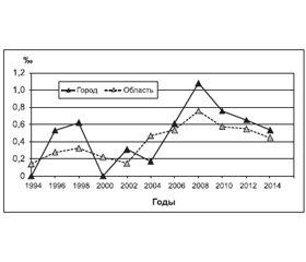 Эпидемиологические особенности синдрома внезапной смерти у детей первого года жизни
