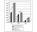 Поширення порушень вуглеводного обміну в міській популяції України залежно від ступеня і типу ожиріння