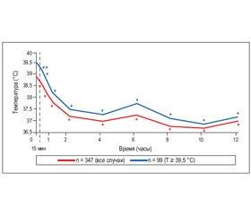Клинические аспекты использования и дозозависимые эффекты ибупрофена в педиатрии