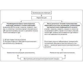 Цитомегаловирусная инфекция у детей: подходы к лечению при различном течении инфекционного процесса