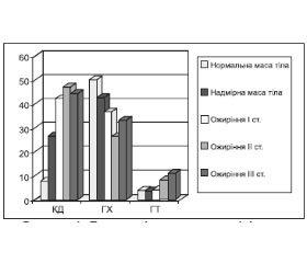 Поширеність порушень ліпідного обміну в міській популяції України залежно від ступеня й типу ожиріння