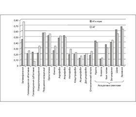 Кореляція запаморочень з артеріальною гіпертензією