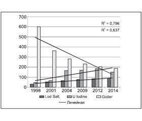 Problem of Iodine Sufficiency in Republic of Belarus: Results of Introduction of Strategy to Control Iodine Deficiency
