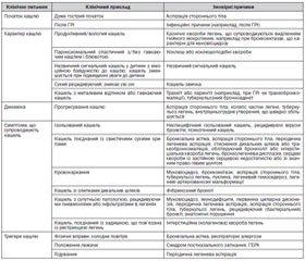 Уніфікований клінічний протокол первинної медичної допомоги. Кашель у дітей віком від шести років. 2015 рік