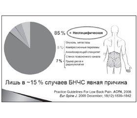 Современная стратегия оказания помощи при боли в нижней части спины
