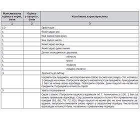 Уніфікований клінічний протокол первинної, вторинної (спеціалізованої), третинної (високоспеціалізованої) та паліативної медичної допомоги. Деменція. 2016