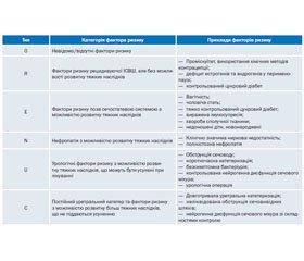 Стратегія лікування неускладнених інфекцій нижніх сечовивідних шляхів