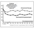 Порівняння впливу фіксованої комбінації периндоприл/амлодипін на ураження органів-мішеней у пацієнтів з артеріальною гіпертензією зішемічною хворобою серця та без неї (результати дослідження EPHES)