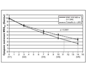 Растительный препарат BNO 1016* — безопасное и эффективное средство для лечения острого вирусного риносинусита