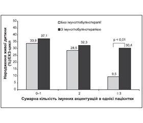 Ефективність внутрішньовенного імуноглобуліну при невдачах ЕКЗ у жінок із множинними імунними відхиленнями