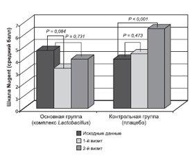Возможности нормализации микрофлоры влагалища при различных патологических состояниях