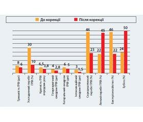 Вибір біофлавоноїдів у лікуванні та профілактиці гострих респіраторних вірусних інфекцій у дітей