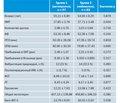 Влияние применения бета-блокаторов после операции аортокоронарного шунтирования на эректильную дисфункцию у мужчин