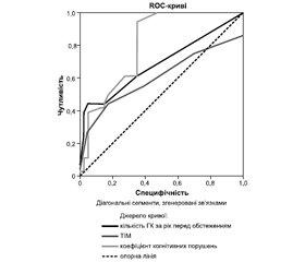 Оцінка прогностичної значущості товщини інтими-медії сонної артерії і характеру перебігу гіпертонічної хвороби у визначенні когнітивної дисфункції
