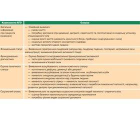 Синдром старечої астенії (frailty) — сучасна проблема геронтологічної медицини