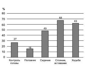 Динамика показателей моторного развития детей с церебральными параличами в процессе реабилитации по методу профессора Козявкина