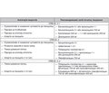 Aspects of treatment of lower respiratory tract infections in terms of clinical guidelines of different countries (bronchiolitis, bronchitis, community-acquired pneumonia)