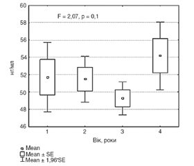 Serum level of N-terminal propeptide of type I procollagen in people of various ages and gender