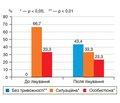 Ефективність використання Bifidobacterium infantis 35624 для лікування хворих на неалкогольну жирову хворобу печінки