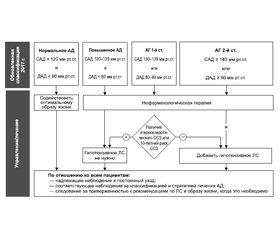 Лечение артериальной гипертензии на основе рекомендаций NICE 2019, ESC/ESH 2018, ACC/AHA 2017 и JNC 8 2014