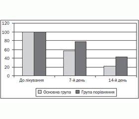 Особливості лікування хронічних гастритів, асоційованих із герпесвірусами, у дітей