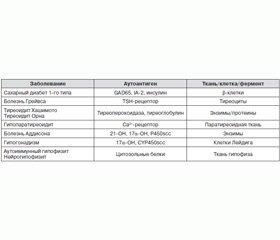 Аутоиммунные полиэндокринные синдромы: классификация, клиника, диагностика, лечение