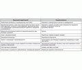 Ревматоїдний артрит Адаптована клінічна настанова, заснована на доказах 2014 (скорочено)