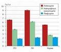 Порівняльний аналіз показників системи імунітету у хворих на інфекційні хвороби системи дихання