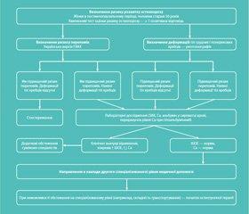 Інформаційний лист. Про нововведення в системі охорони здоров'я. Спосіб оцінки ризику остеопорозу та його ускладнень